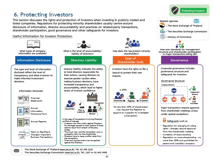 boi protecting investors report